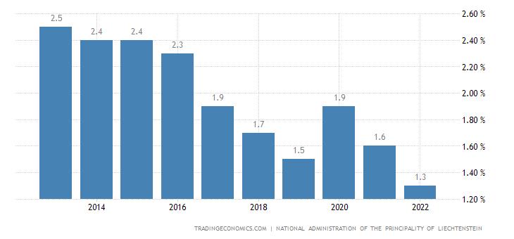 Liechtenstein Unemployment Rate