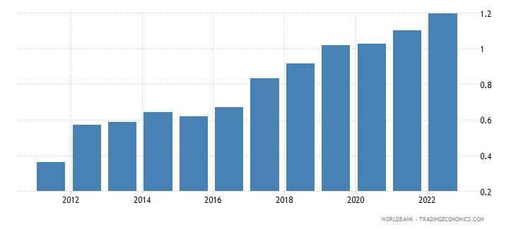 liechtenstein urban population growth annual percent wb data