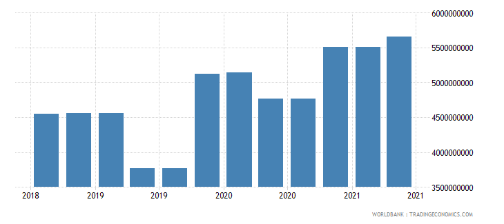 lithuania 09_insured export credit exposures berne union wb data