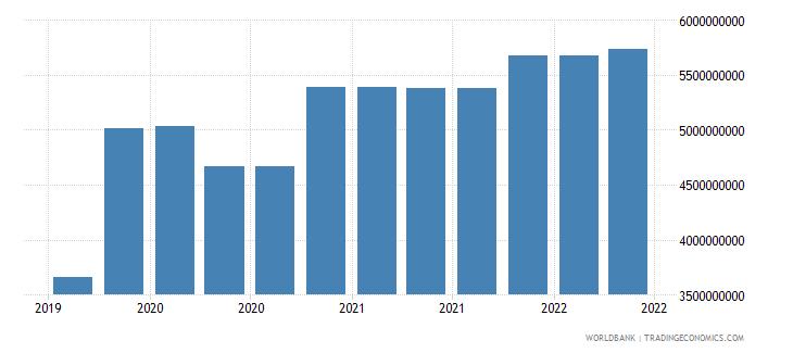 lithuania 10_insured export credit exposures short term bu wb data