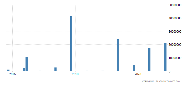 lithuania 15_debt securities held by nonresidents total short term wb data