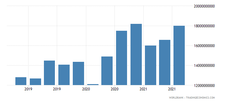 lithuania 16_international debt securities all maturities wb data