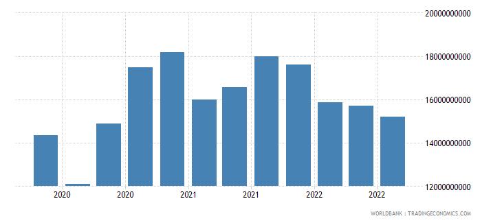 lithuania 17_international debt securities nonbanks wb data