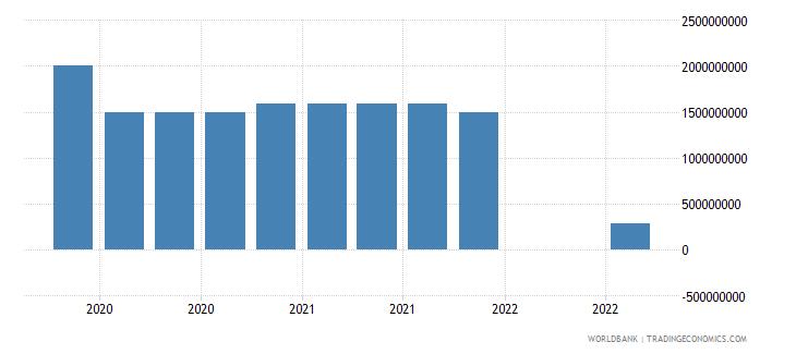 lithuania 18_international debt securities short term wb data