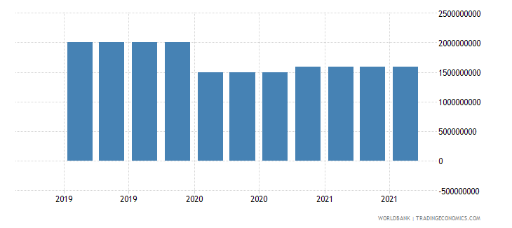 lithuania 19_intnl debt securities nonbanks short term wb data