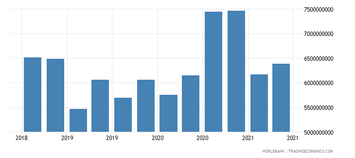 lithuania 22_liabilities to bis banks locational total wb data