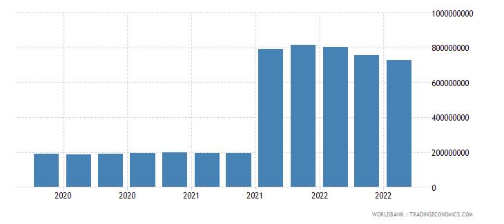 lithuania 25_sdr holdings wb data