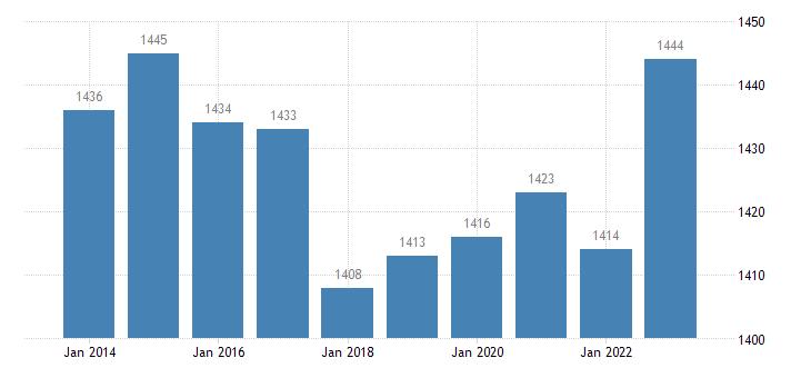 lithuania active population aged 15 64 eurostat data