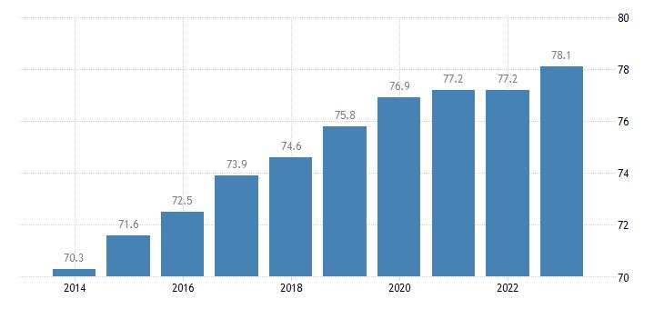 lithuania activity rate females eurostat data