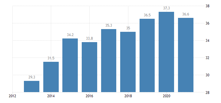 lithuania activity rate from 15 to 24 years eurostat data
