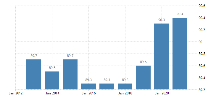lithuania activity rate from 25 to 54 years eurostat data