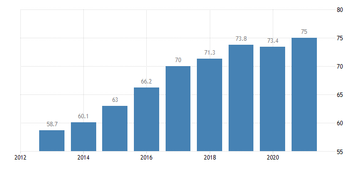 lithuania activity rate from 55 to 64 years eurostat data