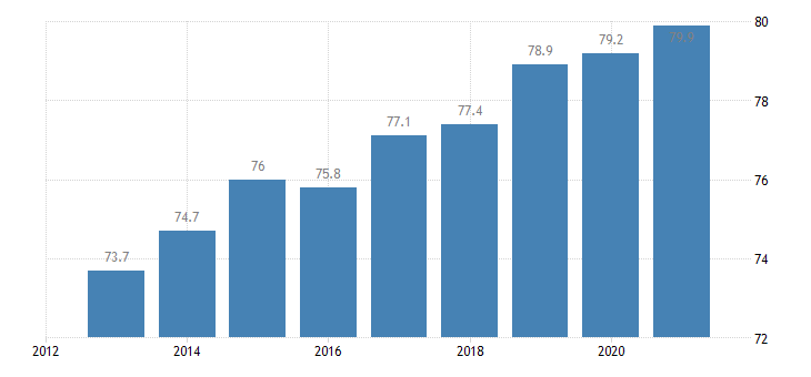 lithuania activity rate males eurostat data