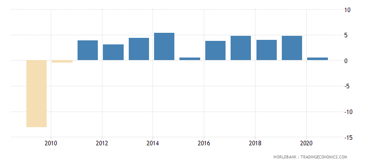 lithuania adjusted net national income annual percent growth wb data
