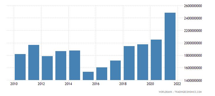 lithuania adjusted savings education expenditure us dollar wb data