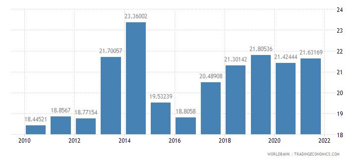 lithuania adjusted savings gross savings percent of gni wb data