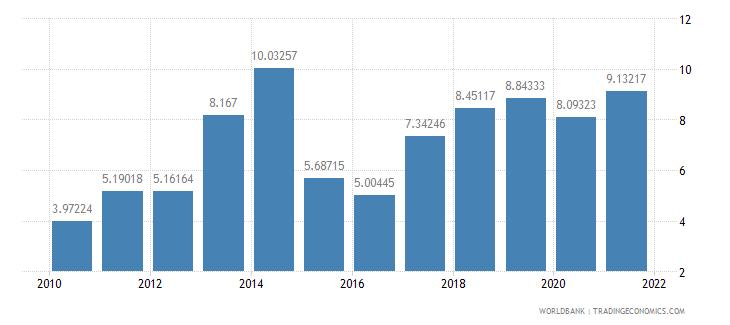 lithuania adjusted savings net national savings percent of gni wb data