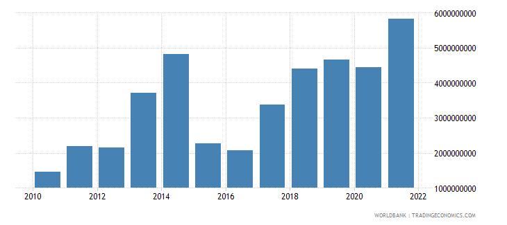 lithuania adjusted savings net national savings us dollar wb data