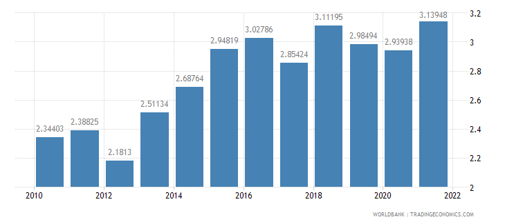 lithuania agricultural raw materials exports percent of merchandise exports wb data