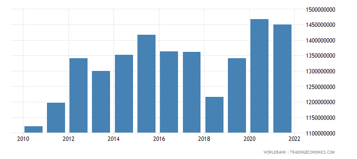lithuania agriculture value added constant 2000 us dollar wb data