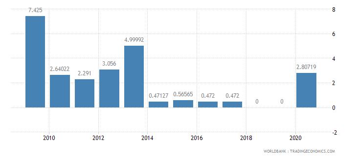 lithuania air transport freight million ton km wb data