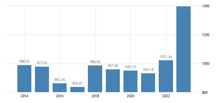 lithuania animal output production value at basic price eurostat data