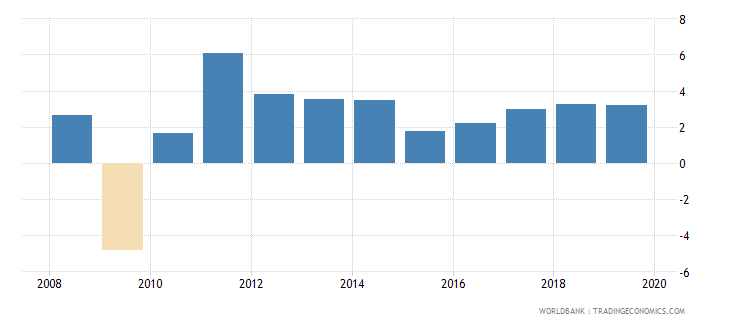 lithuania annual percentage growth rate of gdp at market prices based on constant 2010 us dollars  wb data