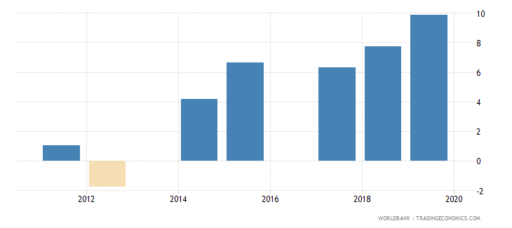 lithuania annualized growth in survey mean consumption or income per capita bottom 40percent percent based on 2005 ppp wb data
