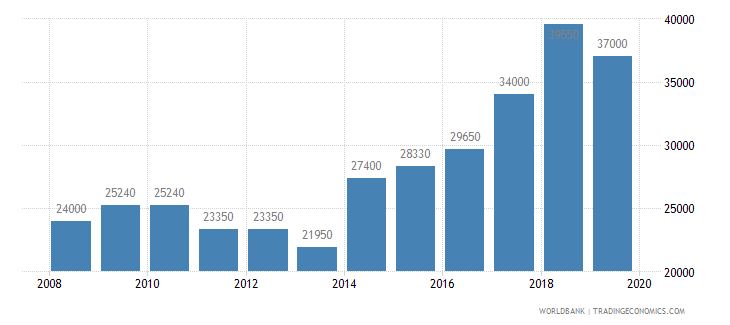 lithuania armed forces personnel total wb data
