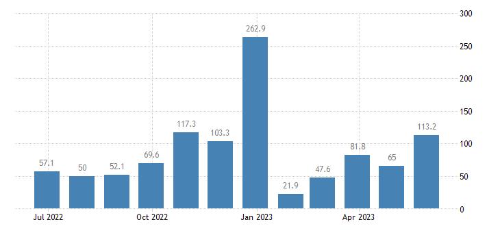 lithuania balance of payments capital account eurostat data