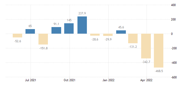 lithuania balance of payments current account eurostat data