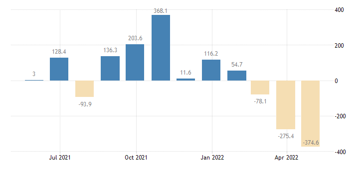 lithuania balance of payments current capital account eurostat data
