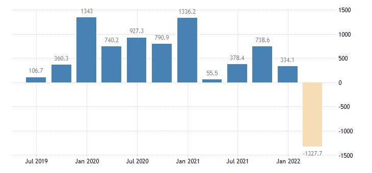 lithuania balance of payments financial account net eurostat data