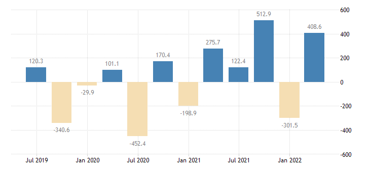 lithuania balance of payments financial account net on reserve assets eurostat data