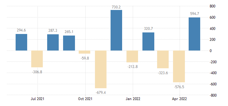 lithuania balance of payments financial account on net errors omissions eurostat data