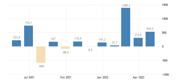 lithuania balance of payments financial account on portfolio investment eurostat data