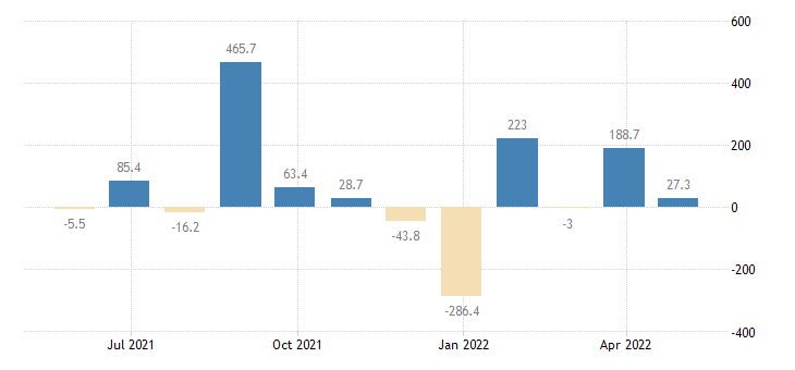 lithuania balance of payments financial account on reserve assets eurostat data
