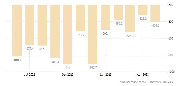 Lithuania Balance of Trade