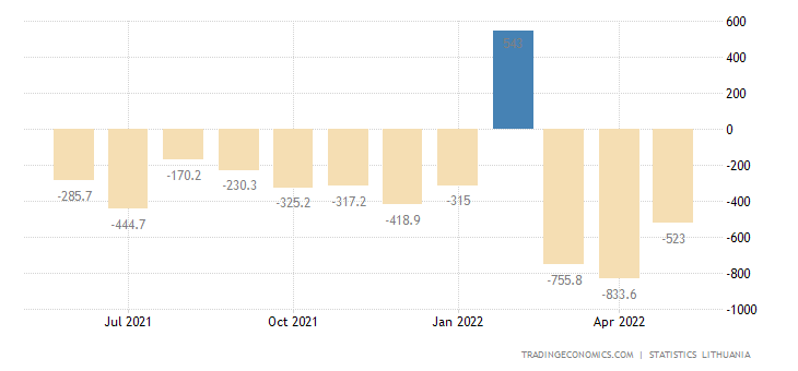 Lithuania Balance of Trade