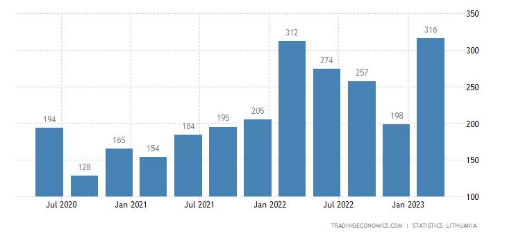 Lithuania Bankruptcies