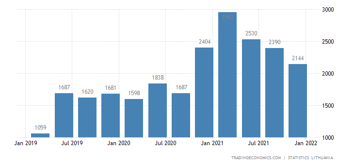Lithuania Building Permits