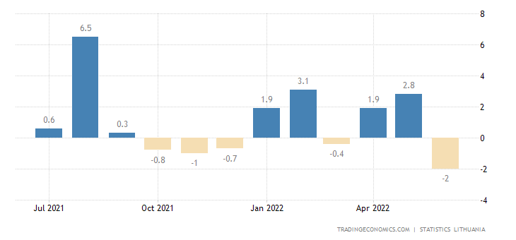 Lithuania Business Confidence