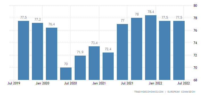 Lithuania Capacity Utilization