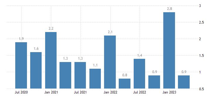 lithuania capital account eurostat data