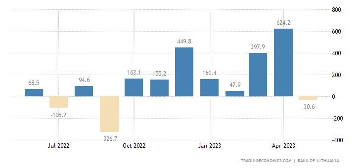 Lithuania Capital Flows