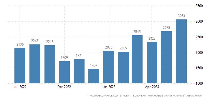 Lithuania New Passenger Car Registration