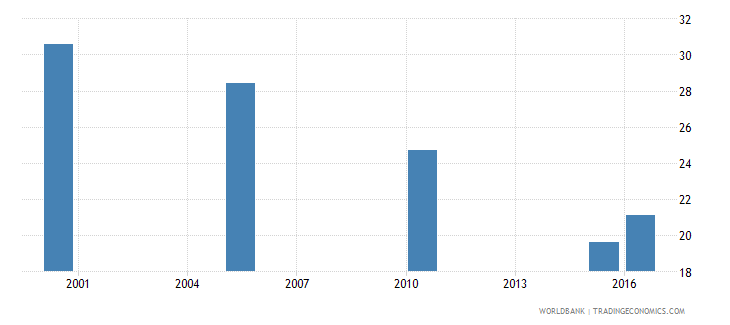 lithuania cause of death by injury ages 35 59 male percent relevant age wb data