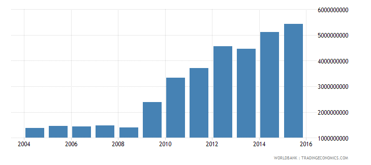 lithuania central government debt total current lcu wb data