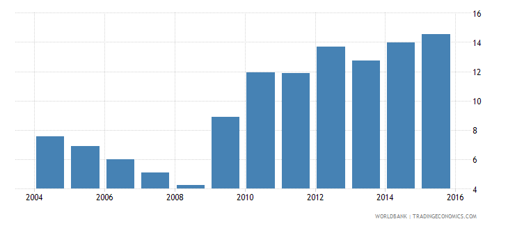 lithuania central government debt total percent of gdp wb data