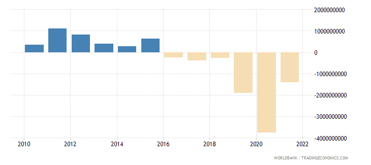 lithuania changes in inventories current lcu wb data